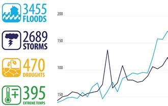 Disaster Statistics - UNDRR